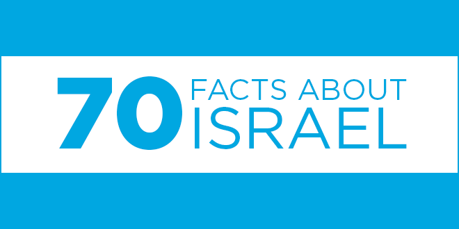 "Celebrating Israel at 70 with ""70 Facts about Israel"""