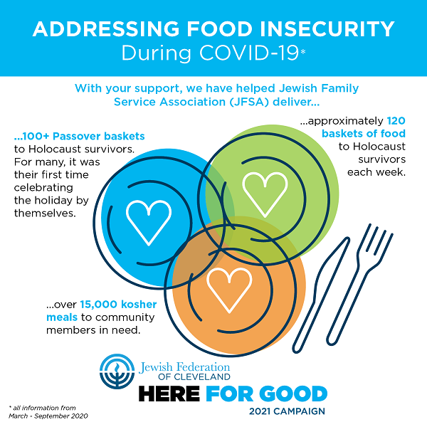 Responding to Food Insecurity in Jewish Cleveland